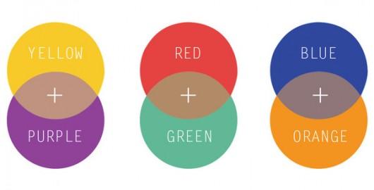 Colores primarios y sus complementarios